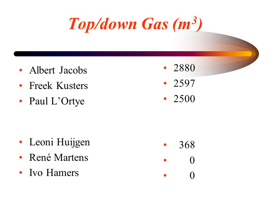 Top/down Gas (m 3 ) •Albert Jacobs •Freek Kusters •Paul L'Ortye •Leoni Huijgen •René Martens •Ivo Hamers • 2880 • 2597 • 2500 • 368 • 0