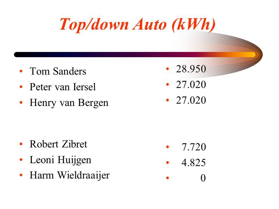 Top/down Auto (kWh) •Tom Sanders •Peter van Iersel •Henry van Bergen •Robert Zibret •Leoni Huijgen •Harm Wieldraaijer • 28.950 • 27.020 • 7.720 • 4.82