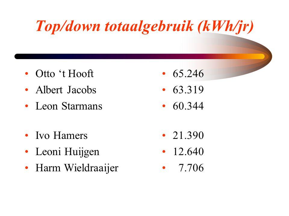 Top/down totaalgebruik (kWh/jr) •Otto 't Hooft •Albert Jacobs •Leon Starmans •Ivo Hamers •Leoni Huijgen •Harm Wieldraaijer • 65.246 • 63.319 • 60.344