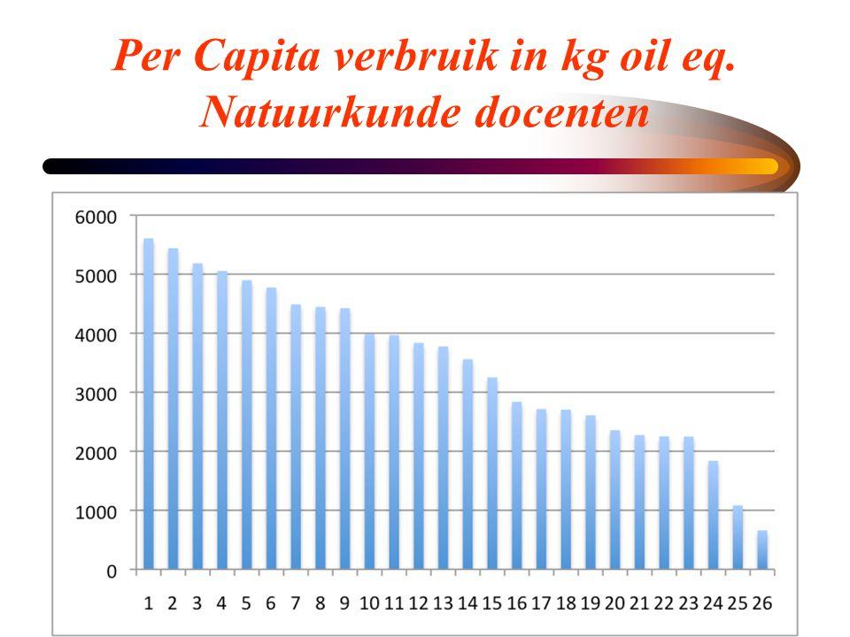 Per Capita verbruik in kg oil eq. Natuurkunde docenten