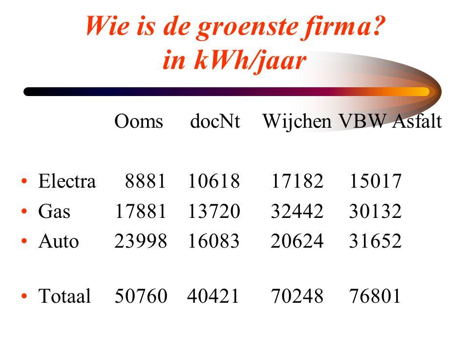 Wie is de groenste firma? in kWh/jaar Ooms docNt Wijchen VBW Asfalt •Electra 8881 10618 17182 15017 •Gas17881 13720 32442 30132 •Auto23998 16083 20624