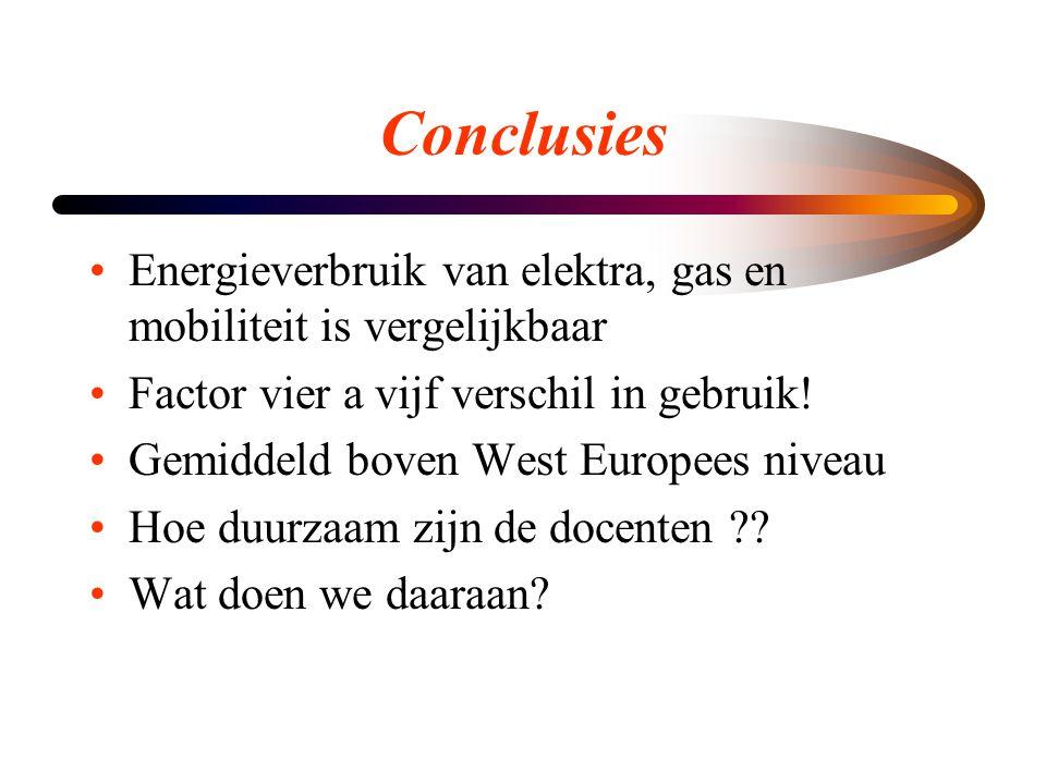 Conclusies •Energieverbruik van elektra, gas en mobiliteit is vergelijkbaar •Factor vier a vijf verschil in gebruik! •Gemiddeld boven West Europees ni