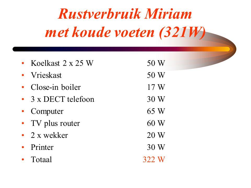 Rustverbruik Miriam met koude voeten (321W) •Koelkast 2 x 25 W50 W •Vrieskast50 W •Close-in boiler17 W •3 x DECT telefoon30 W •Computer65 W •TV plus r