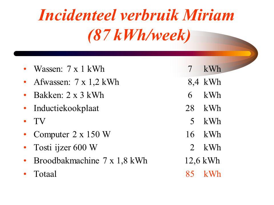 Incidenteel verbruik Miriam (87 kWh/week) •Wassen: 7 x 1 kWh7 kWh •Afwassen: 7 x 1,2 kWh8,4 kWh •Bakken: 2 x 3 kWh6 kWh •Inductiekookplaat 28 kWh •TV