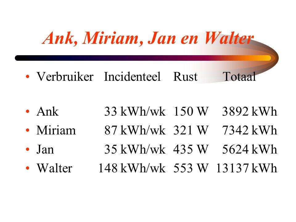 Ank, Miriam, Jan en Walter •Verbruiker IncidenteelRust Totaal •Ank 33 kWh/wk150 W 3892 kWh •Miriam 87 kWh/wk321 W 7342 kWh •Jan 35 kWh/wk435 W 5624 kW