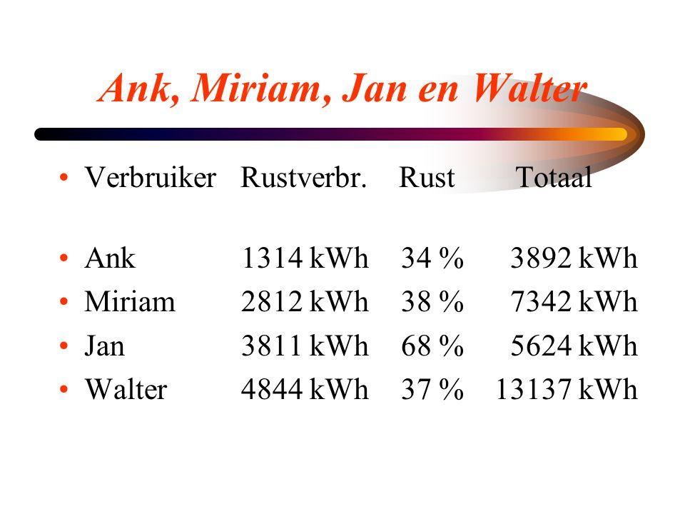 Ank, Miriam, Jan en Walter •Verbruiker Rustverbr. Rust Totaal •Ank 1314 kWh34 % 3892 kWh •Miriam 2812 kWh38 % 7342 kWh •Jan 3811 kWh68 % 5624 kWh •Wal