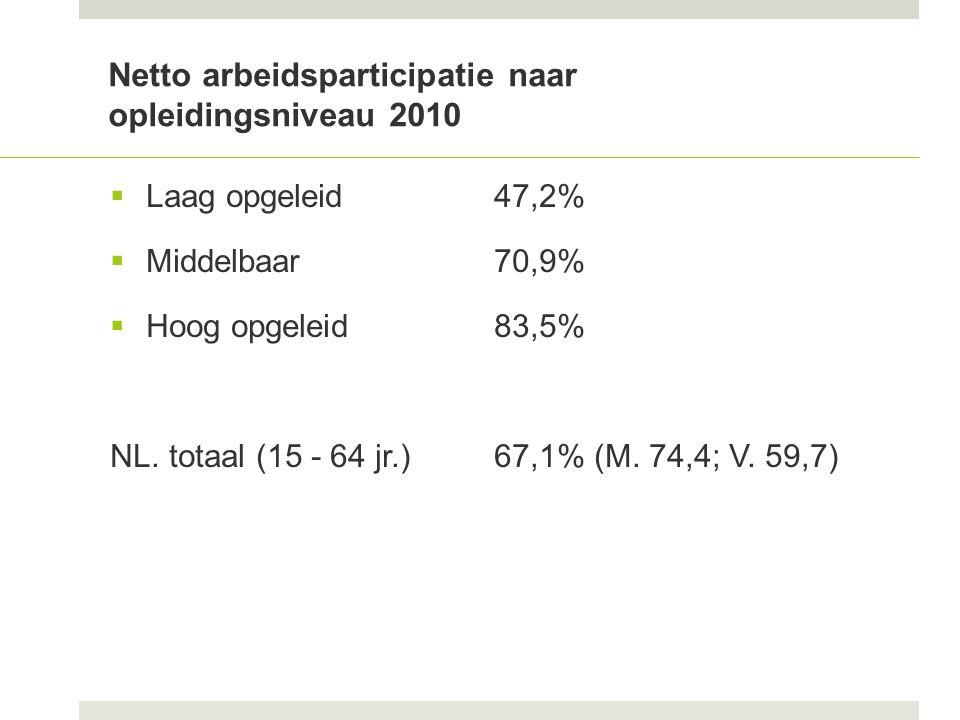 Netto arbeidsparticipatie naar opleidingsniveau 2010  Laag opgeleid47,2%  Middelbaar70,9%  Hoog opgeleid83,5% NL.