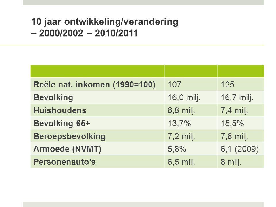 Echte krimp in z.Limburg, no. Groningen en w.