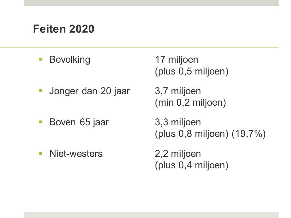 Feiten 2020  Bevolking17 miljoen (plus 0,5 miljoen)  Jonger dan 20 jaar3,7 miljoen (min 0,2 miljoen)  Boven 65 jaar3,3 miljoen (plus 0,8 miljoen) (19,7%)  Niet-westers2,2 miljoen (plus 0,4 miljoen)