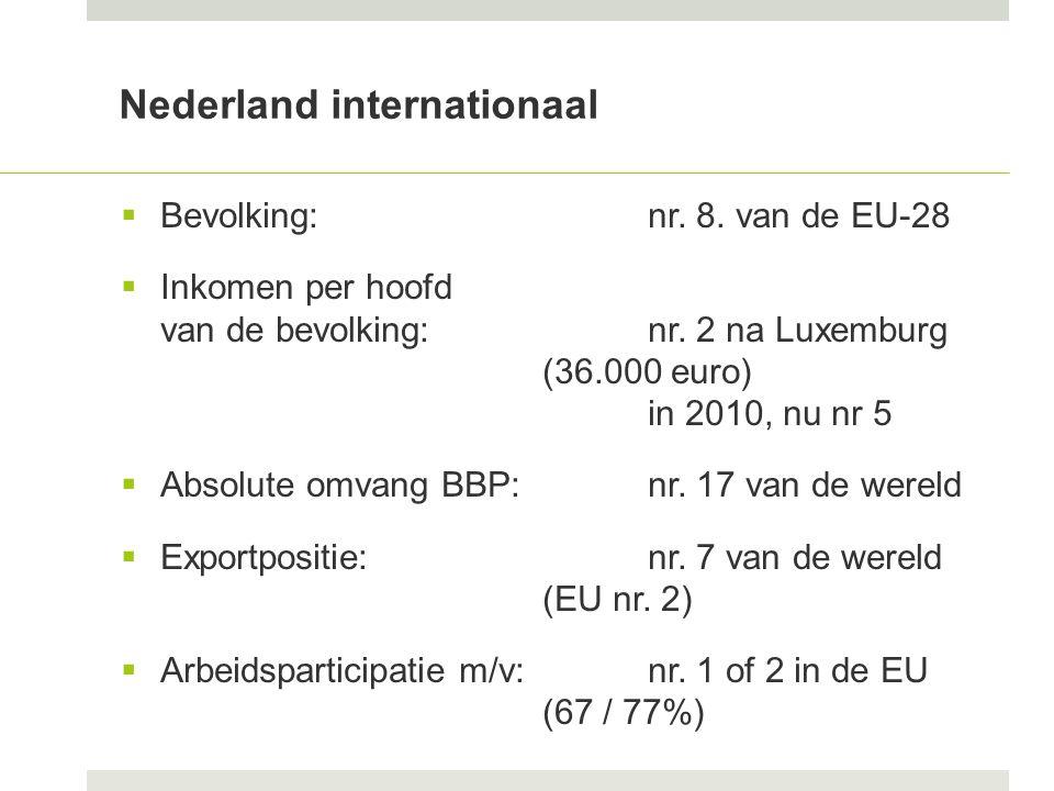 Nederland internationaal  Bevolking: nr. 8. van de EU-28  Inkomen per hoofd van de bevolking:nr.