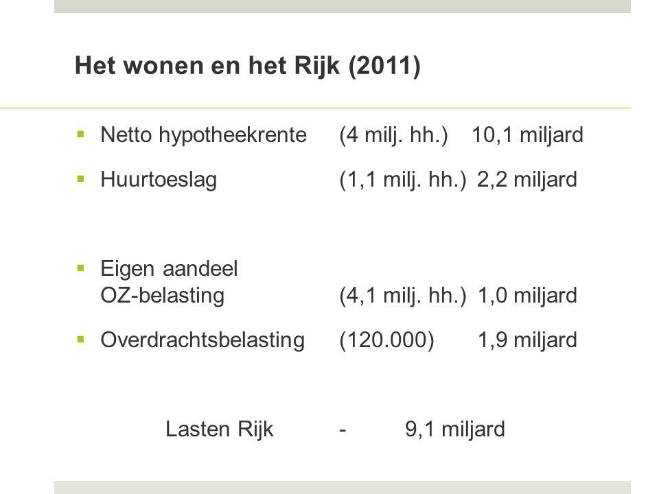 Het wonen en het Rijk (2011)  Netto hypotheekrente (4 milj.