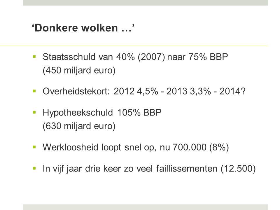 'Donkere wolken …'  Staatsschuld van 40% (2007) naar 75% BBP (450 miljard euro)  Overheidstekort: 2012 4,5% - 2013 3,3% - 2014.