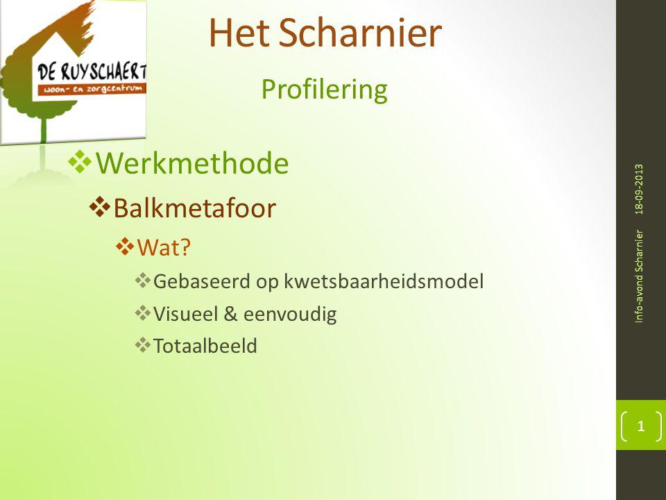 Het Scharnier Profilering 18-09-2013 Info-avond Scharnier 1  Werkmethode  Balkmetafoor  Wat?  Gebaseerd op kwetsbaarheidsmodel  Visueel & eenvoud