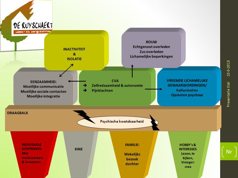 10-9-2013 Presentatie titel Nr Psychische kwetsbaarheid