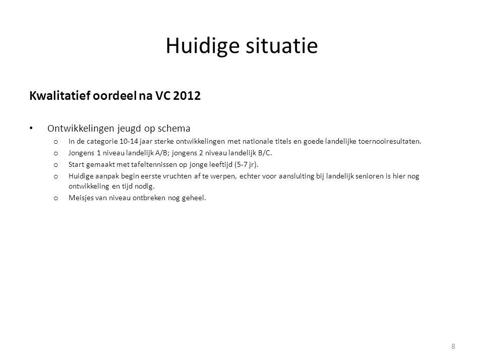 Huidige situatie Kwalitatief oordeel na VC 2012 • Ontwikkelingen jeugd op schema o In de categorie 10-14 jaar sterke ontwikkelingen met nationale tite