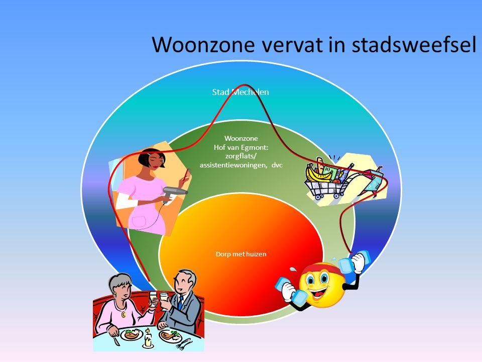 Woonzone vervat in stadsweefsel Stad Mechelen Woonzone Hof van Egmont: zorgflats/ assistentiewoningen, dvc Dorp met huizen