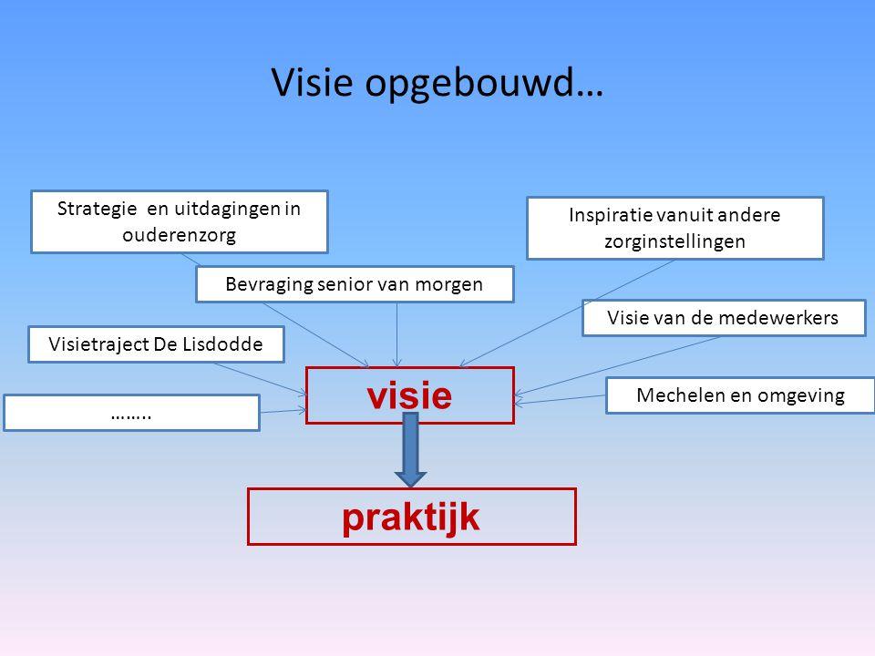Visie opgebouwd… visie Strategie en uitdagingen in ouderenzorg Inspiratie vanuit andere zorginstellingen Visie van de medewerkers …….. Mechelen en omg
