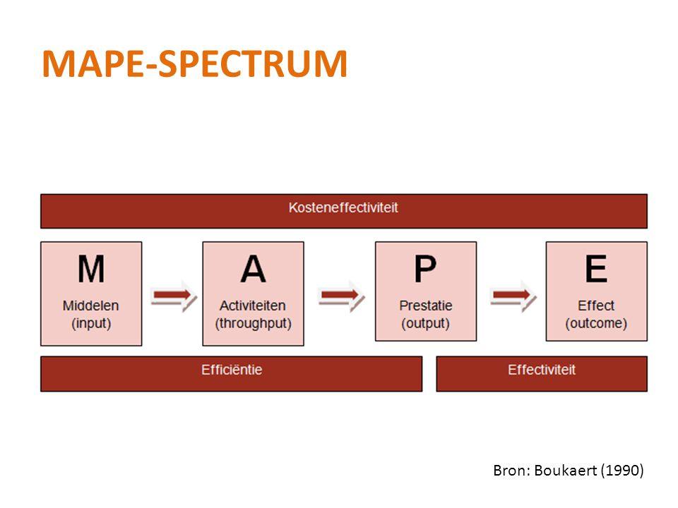 MAPE-SPECTRUM Bron: Boukaert (1990)
