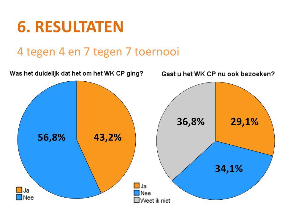 6. RESULTATEN 56,8%43,2% 36,8%29,1% 34,1% 4 tegen 4 en 7 tegen 7 toernooi