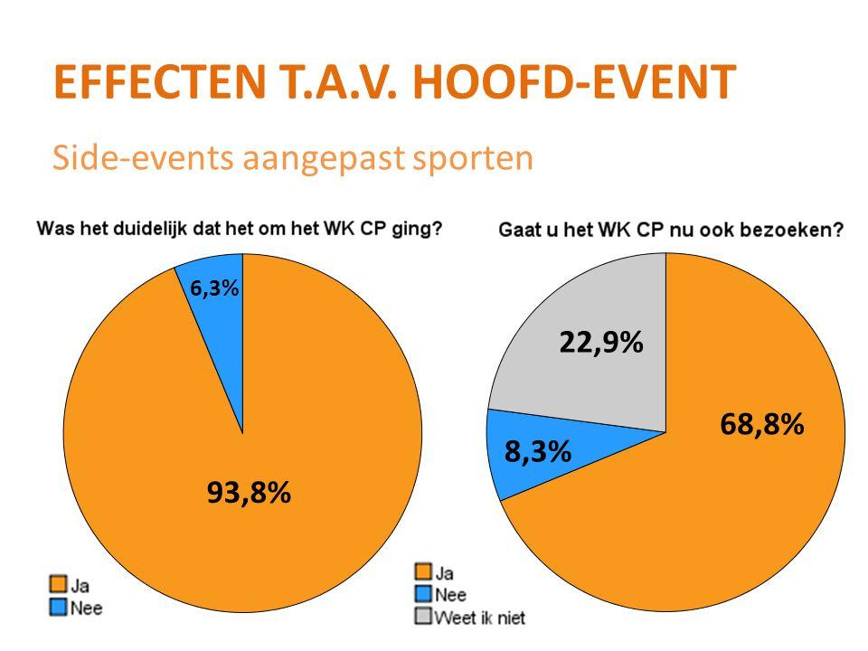 EFFECTEN T.A.V. HOOFD-EVENT 93,8% 6,3% 68,8% 22,9% 8,3% Side-events aangepast sporten