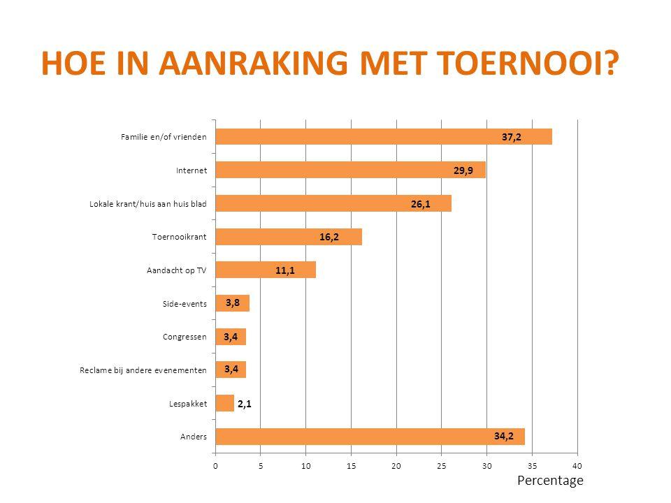HOE IN AANRAKING MET TOERNOOI? Percentage