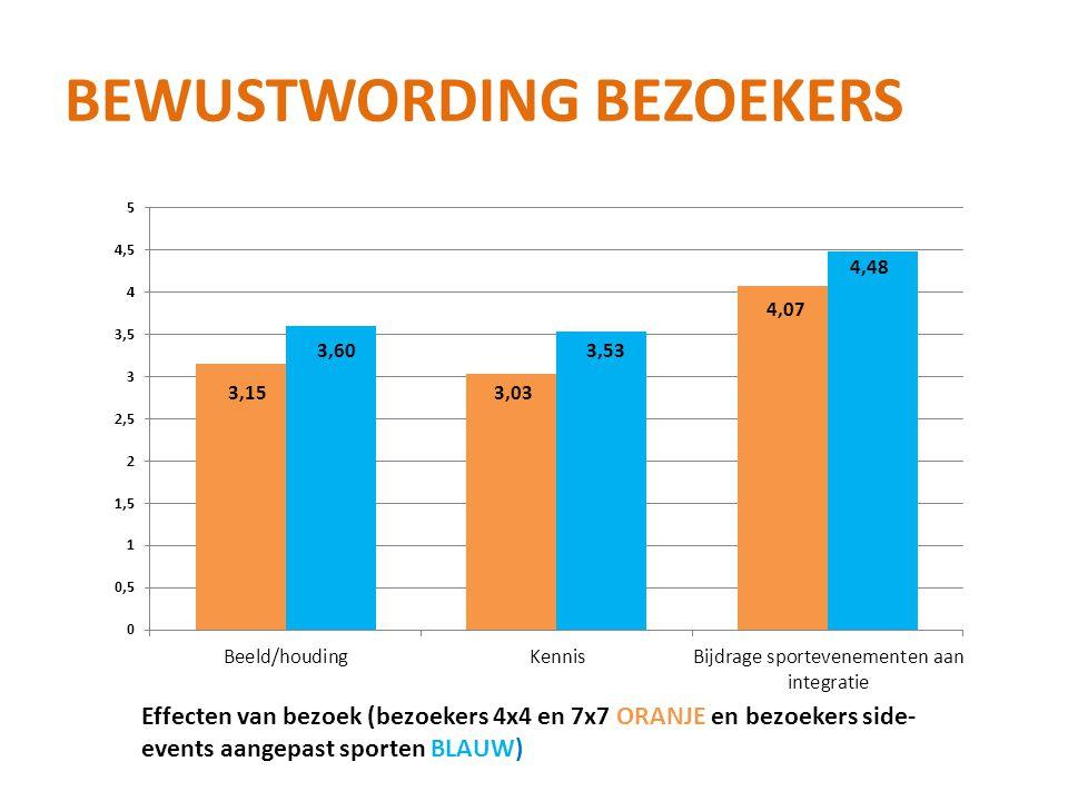 BEWUSTWORDING BEZOEKERS 3,03 3,53 4,07 4,48 Effecten van bezoek (bezoekers 4x4 en 7x7 ORANJE en bezoekers side- events aangepast sporten BLAUW)