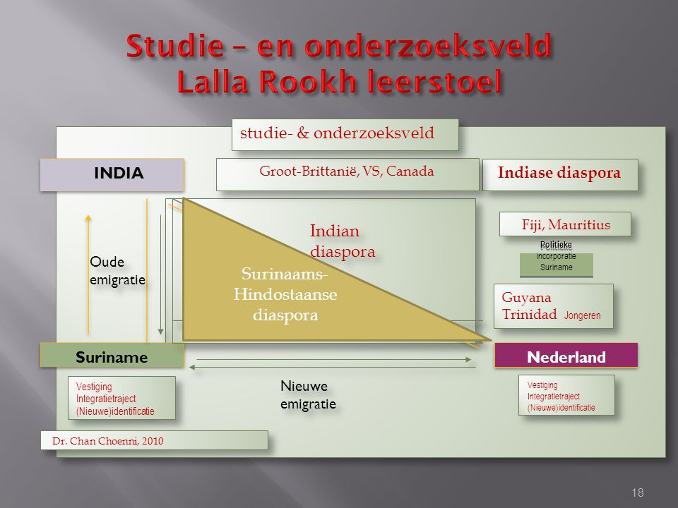 INDIA Indiase diaspora Suriname Nederland Vestiging Integratietraject (Nieuwe)identificatie Vestiging Integratietraject (Nieuwe)identificatie Vestigin