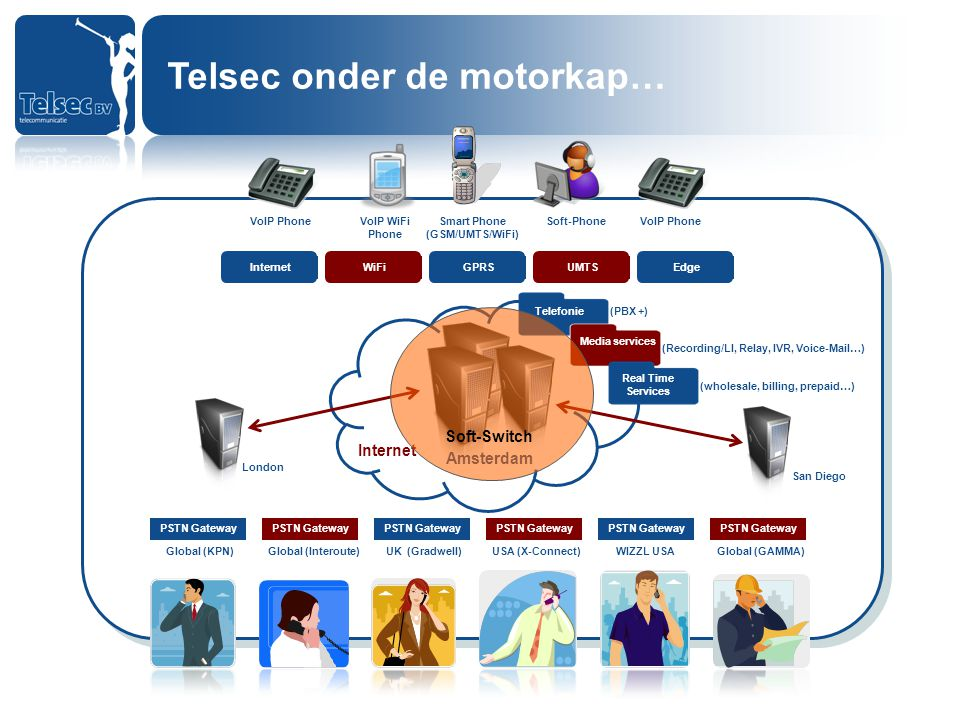 Telsec onder de motorkap… PSTN Gateway Global (KPN) PSTN Gateway Global (Interoute) PSTN Gateway UK (Gradwell) PSTN Gateway USA (X-Connect) PSTN Gateway WIZZL USA PSTN Gateway Global (GAMMA) InternetWiFiGPRSUMTSEdge VoIP PhoneVoIP WiFi Phone Smart Phone (GSM/UMTS/WiFi) Soft-PhoneVoIP Phone Internet (PBX +) (wholesale, billing, prepaid…) (Recording/LI, Relay, IVR, Voice-Mail…) Telefonie Media servicesReal Time Services LondonSan Diego Amsterdam Soft-Switch