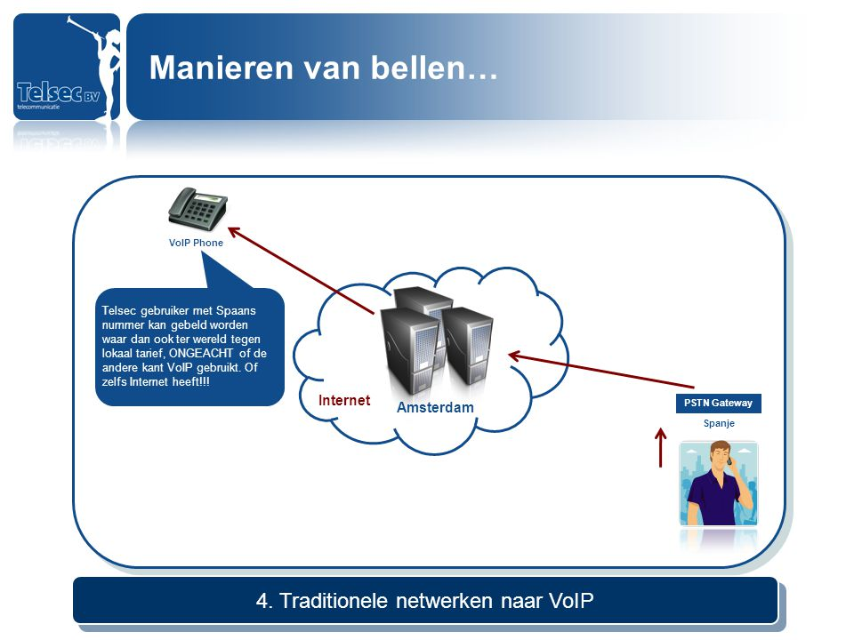 Internet Amsterdam VoIP Phone PSTN Gateway Spanje 4. Traditionele netwerken naar VoIP Telsec gebruiker met Spaans nummer kan gebeld worden waar dan oo