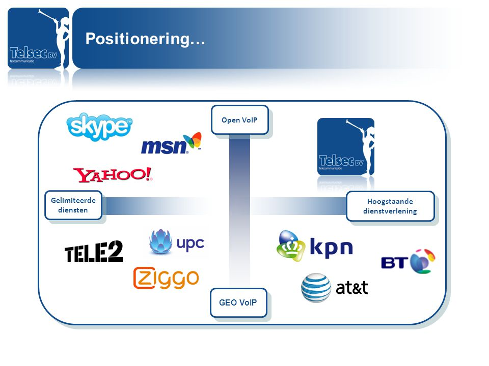 Open VoIP Gelimiteerde diensten Gelimiteerde diensten GEO VoIP Hoogstaande dienstverlening Hoogstaande dienstverlening Netwerk gedreven bedrijven, van huis uit gespecialiseerd in geheel iets anders dan spraak.