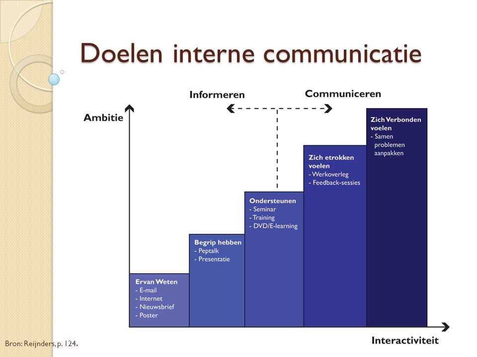 Doelen interne communicatie Bron: Reijnders, p. 124.
