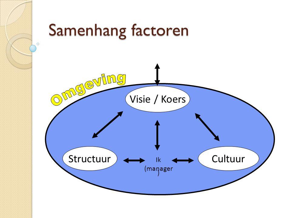 Samenhang factoren Visie / Koers CultuurStructuur Ik (manager )