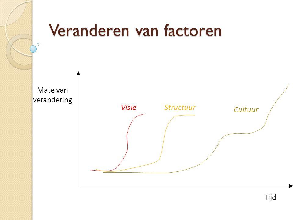 Veranderen van factoren Tijd Mate van verandering VisieStructuur Cultuur