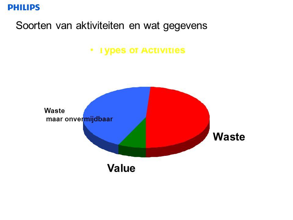 •Types of Activities Incidental Waste maar onvermijdbaar Pure Waste Value Soorten van aktiviteiten en wat gegevens