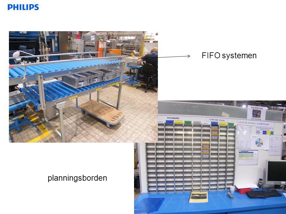 21 FIFO systemen planningsborden
