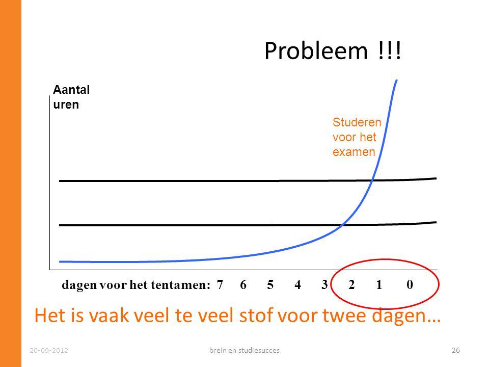 20-09-2012 Probleem !!! Het is vaak veel te veel stof voor twee dagen… dagen voor het tentamen: 7 6 5 4 3 2 1 0 Aantal uren Studeren voor het examen b