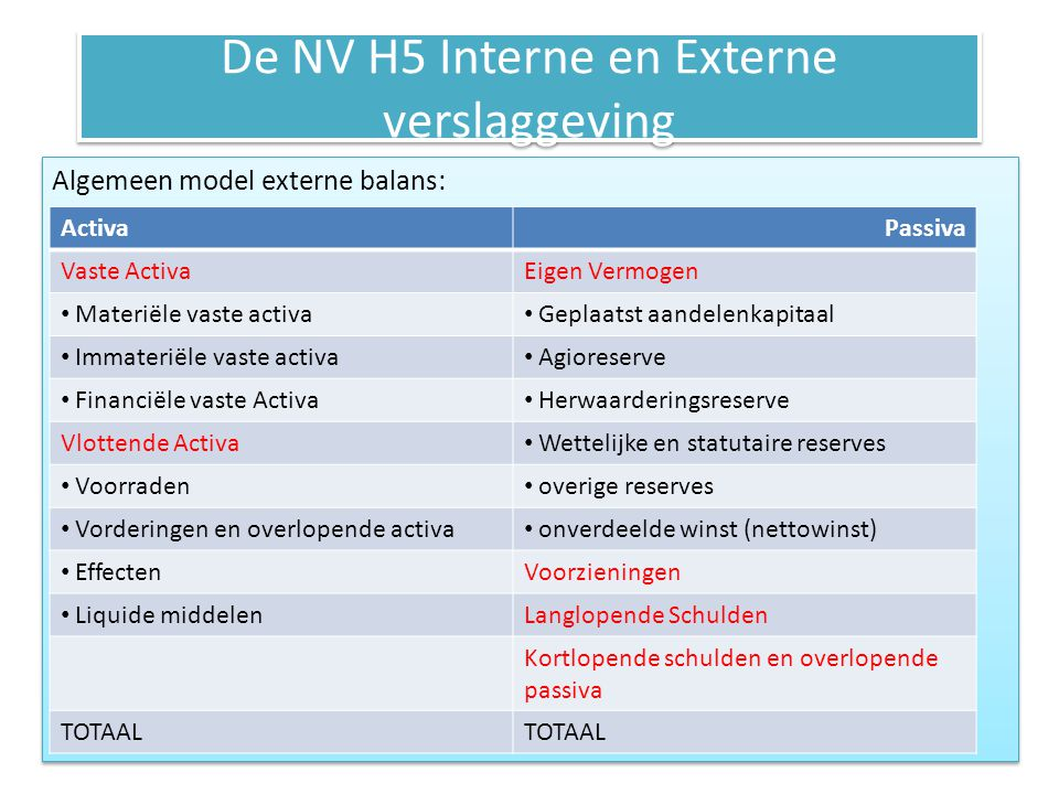 De NV H5 Interne en Externe verslaggeving Algemeen model externe balans: ActivaPassiva Vaste ActivaEigen Vermogen • Materiële vaste activa • Geplaatst