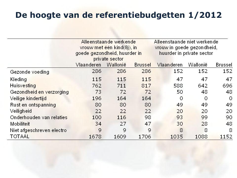 De hoogte van de referentiebudgetten 1/2012