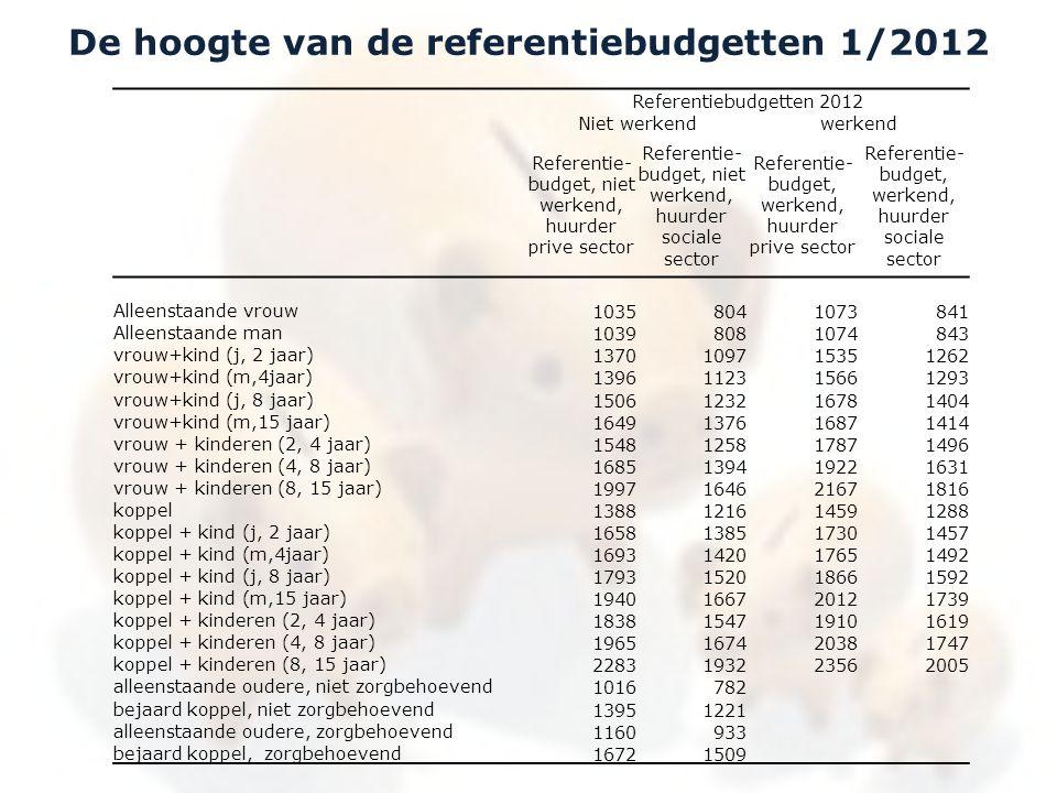Referentiebudgetten 2012 Niet werkendwerkend Referentie- budget, niet werkend, huurder prive sector Referentie- budget, niet werkend, huurder sociale