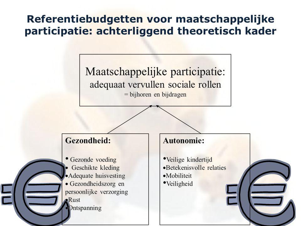 Belgische referentiebudgetten en minimuminkomens, 2012.
