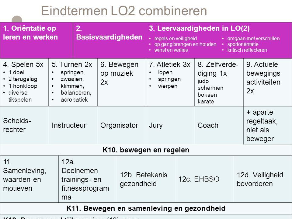 Hoeveel lessen LO2.Hoe is de lesverdeling op je school geregeld.