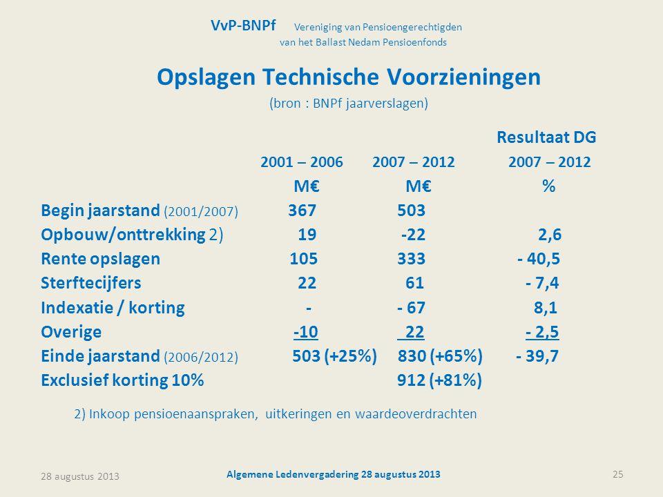 28 augustus 2013 Algemene Ledenvergadering 28 augustus 201325 Opslagen Technische Voorzieningen (bron : BNPf jaarverslagen) Resultaat DG 2001 – 200620