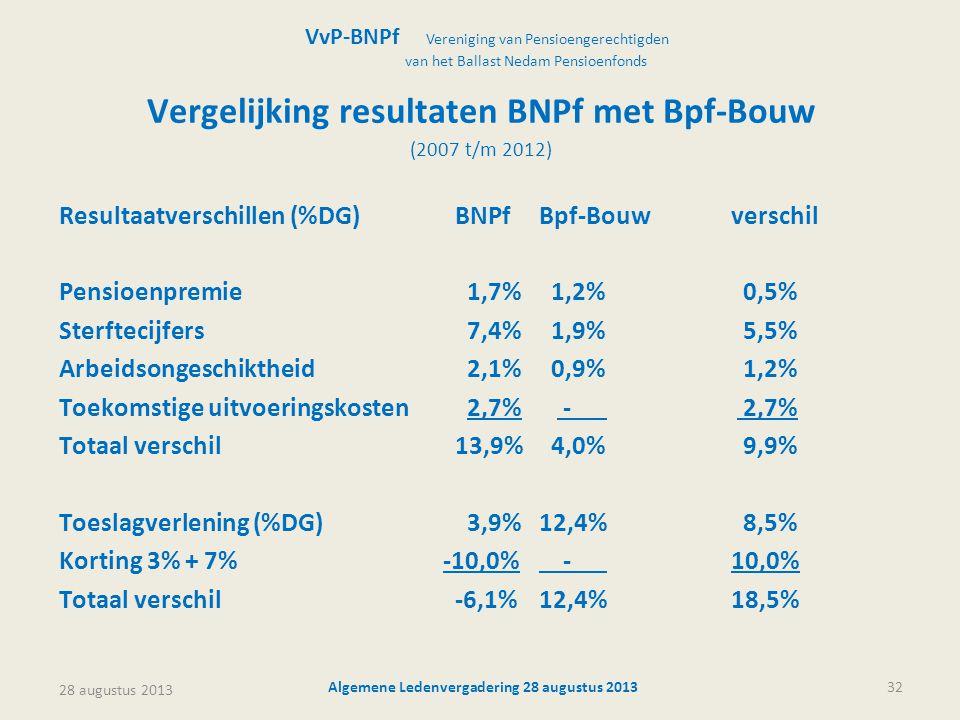 28 augustus 2013 Algemene Ledenvergadering 28 augustus 201332 Vergelijking resultaten BNPf met Bpf-Bouw (2007 t/m 2012) Resultaatverschillen (%DG) BNP