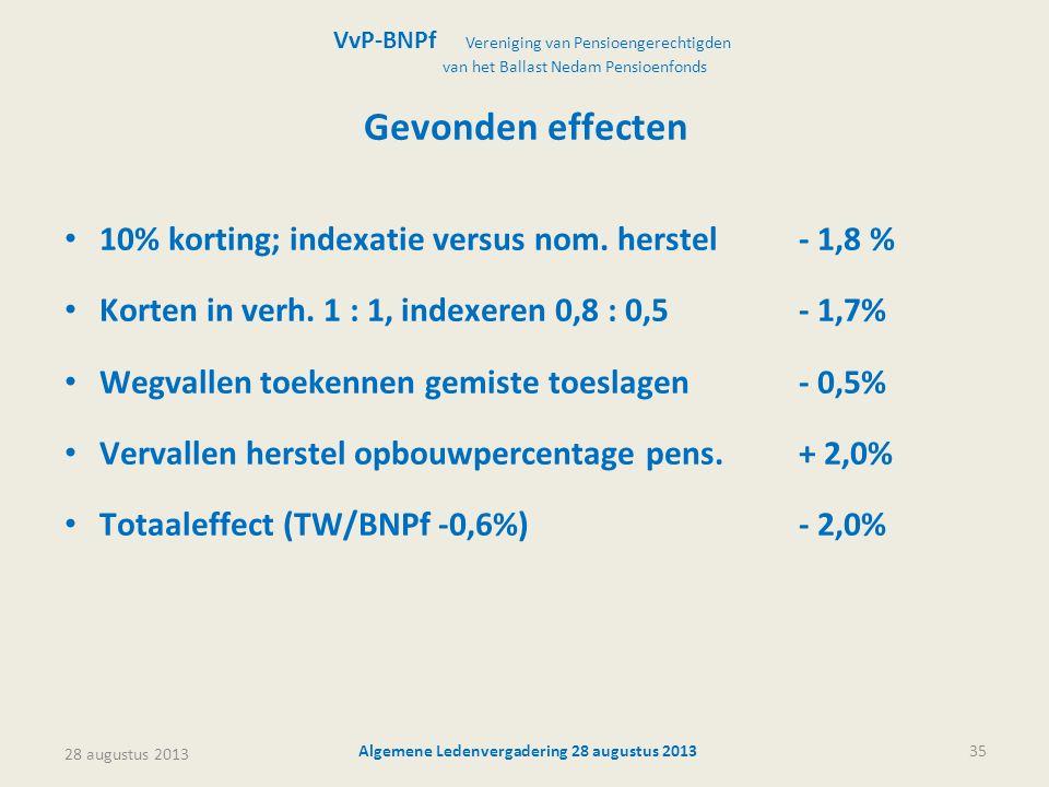 28 augustus 2013 Algemene Ledenvergadering 28 augustus 201335 Gevonden effecten • 10% korting; indexatie versus nom. herstel- 1,8 % • Korten in verh.