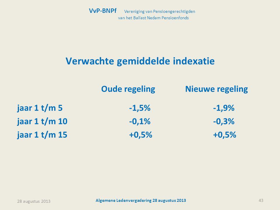 28 augustus 2013 Algemene Ledenvergadering 28 augustus 201343 Verwachte gemiddelde indexatie Oude regelingNieuwe regeling jaar 1 t/m 5-1,5%-1,9% jaar