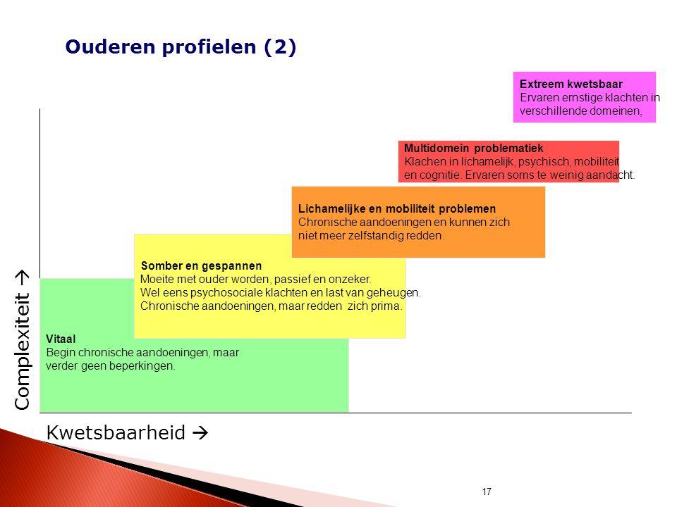 17 Ouderen profielen (2) Kwetsbaarheid  Complexiteit  Vitaal Begin chronische aandoeningen, maar verder geen beperkingen. Multidomein problematiek K