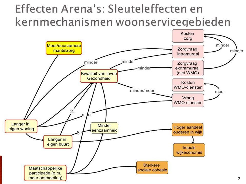  Ouderen in woonservicegebieden minder gezondheidsproblemen dan in controlegebieden > effect van selectie  Tussen woonservicegebieden grote verschillen: in Dronten ouderen zich vaker zelfstandig redden, in Leeuwarden en Breda minder vaak, daar ook vaker meer dan 4 medicijnen, in Zeevang minder vaak  In Leeuwarden, Breda en Helden-Panningen hebben ouderen meer dan gemiddeld gezondheidsproblemen > arrangementen.