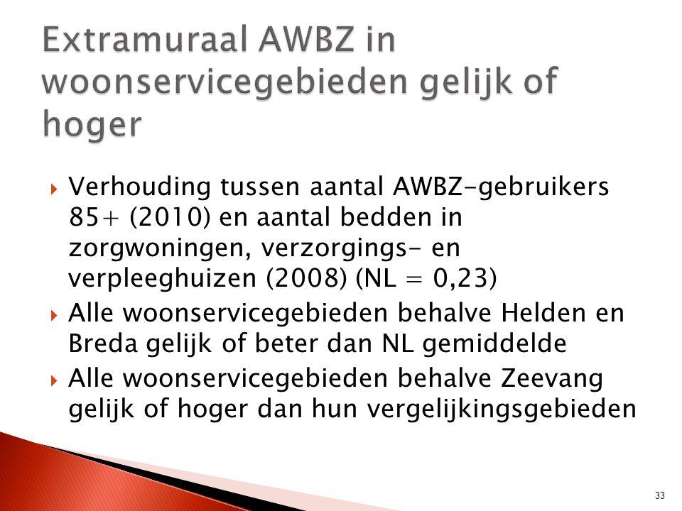  Verhouding tussen aantal AWBZ-gebruikers 85+ (2010) en aantal bedden in zorgwoningen, verzorgings- en verpleeghuizen (2008) (NL = 0,23)  Alle woons