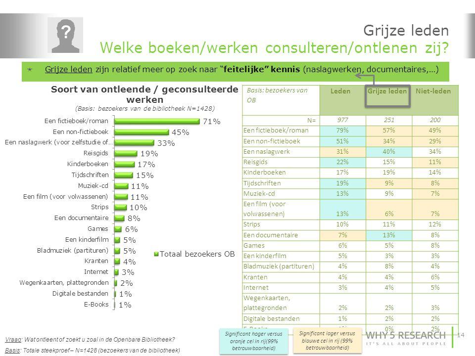 14 Grijze leden Welke boeken/werken consulteren/ontlenen zij? Basis: Totale steekproef – N=1428 (bezoekers van de bibliotheek) Frequentie Vraag: Wat o