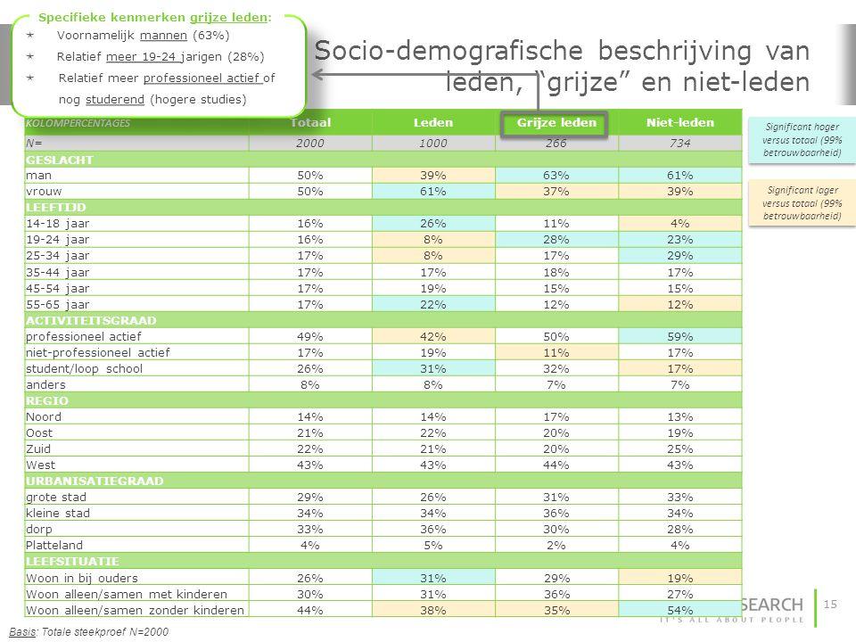 """15 Socio-demografische beschrijving van leden, """"grijze"""" en niet-leden Basis: Totale steekproef N=2000 KOLOMPERCENTAGES TotaalLedenGrijze ledenNiet-led"""